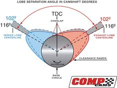 Techtips - Camshafts Demystified Ls Engine, Engine Repair, Engine Rebuild, Engine Swap, Car Repair, Chevy Motors, Motorcycle Mechanic, Automotive Engineering, Crate Engines