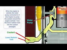 How Car Cooling System Works - YouTube