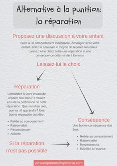 Pourquoi et comment remplacer la punition? Autism Education, Education Positive, Positive Discipline, Education College, Positive Attitude, Quotes Positive, Education Galaxy, Kids Discipline, Education System