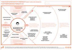 How to Platform-ize existing Processes – Stories of Platform Design Design Thinking Process, Systems Thinking, Program Management, Change Management, Strategic Leadership, Agile Software Development, Business Model Canvas, Disruptive Technology, Innovation Strategy