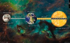 """""""Coincidences"""" in the Cosmos - Esoteric Earth-Measure and the Divine Construct Earth Sun And Moon, Sun Moon, Chakras, Precession Of The Equinoxes, Squaring The Circle, Cosmic Egg, Divine Proportion, Natural Philosophy, The Doors Of Perception"""