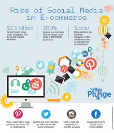 Rise of Social media  Social media, which was quite an alien space for most Indians until few years back, has taken the country by storm. Out of India's 350 million internet users today, 134 million are active social media users. These numbers rightly reveal the vast scope e-commerce brands now have to place itself right at the users' fingertips.