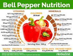 Add Nutrition To Your Diet With These Helpful Tips. There is a wealth of nutritional information waiting to make your acquaintance! Nutrition is full of many different types of foods, diets, supplements and Bell Pepper Nutrition, Tomato Nutrition, Health And Nutrition, Health And Wellness, Health Tips, Health Benefits, Banana Nutrition Facts, Nutrition Quotes, Nutrition Education