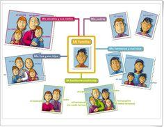 Familia by Karen High School Spanish, Spanish 1, Spanish Teacher, Spanish Classroom, Spanish Teaching Resources, Primary Teaching, Spanish Activities, Spanish Lesson Plans, Spanish Lessons