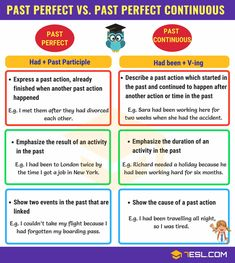 Past Perfect vs Past Perfect Continuous! What is the difference between Past Perfect and Past Perfect Continuous Tense? Learn the differences with useful rules and examples. English Grammar Questions, Study English Grammar, Advanced English Grammar, English Writing Skills, English Vocabulary Words, Learn English Words, English Language Learning, English Class, Grammar Rules