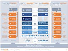 Der Prozess des strategischen Content Marketings Version 2 -