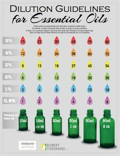 Dilution Guidelines for Essential Oils | Robert Tisserand