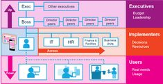 Three types of stakeholders for intranet & digital workplace projects - Digital Workplace Group