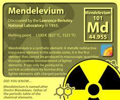 #periodictableofelements #periodictable #mendelevium
