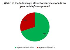 Cell Phone Users Welcome Mobile Ads
