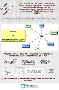 Infografía sobre la content curation (curación de contenidos)