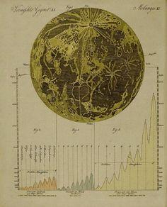 Moon Map, 18th century