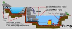 The Pond Report > Pond pumps, building a waterfall, cheap water pumps, building a waterfall, cheap submersible pumps