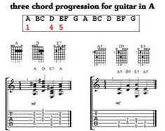 6 basic barre chord shapes musicality pinterest shape. Black Bedroom Furniture Sets. Home Design Ideas