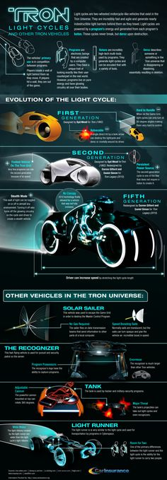 If you have seen both Tron and Tron Legacy, you have witnessed the awesome power and capabilities of light cycles. These fictional vehicles are lightn