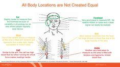 OHRM body location effectiveness