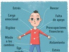 Cuerpo esunmecanismo complicado que reacciona deforma sensible nosolo alos estímulos externos sino internos también. Ladoctora Susan Babbel, psicóloga, especialista endepresión, propuso una teoría interesante acerca delas señales...