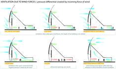 diagram_wind_forces.jpg 5,069×3,036 pixels