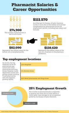 Interesting infographic about average pharmacist salary levels and employment statistics created by Salary Explorer.