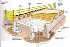 House Foundations Types House Foundation Types Hometips