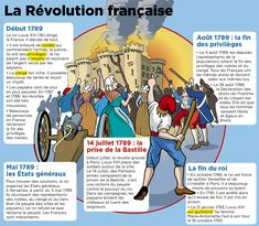 Gcse French, Study French, Learn French, French Teaching Resources, Teaching French, Reading Practice, Reading Skills, France Geography, A Level French