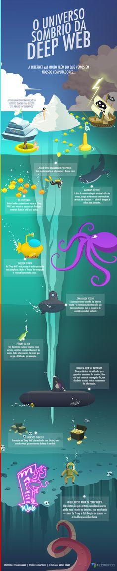Infográfico - Por dentro do universo sombrio da Deep Web [infográfico]