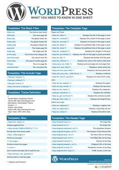 """Wordpress Cheatsheet: What you need to know in one sheet"" Sept-2010 by Onextrapixel - Full Blog post on www.onextrapixel.com/2010/09/30/wordpress-cheatsheet-what-you-need-to-know-in-one-sheet/"