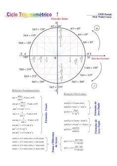 trigonometria cos cot xsenxx coscos.)( coscos.)( .2 )2( 1 seccos 2 2 senysenxyxyx senysenxyxyx 4.3)3( 1cossen += += += xtgx xsenxxsen 22 Soma e Diferença de Arcos .cos.cos)cos( .cos.cos)cos( xsenyysenxyxsen xsenyysenxyxsen + xsensenxxsen 1sec -1 π − = 22 22 cos..2)2( cot1seccos cot1seccos π/2 = 90º cos3cos.4)3cos( π/6 = 30º π/4 = 45º CESF-Fucapi Prof. Walter Lucas Arco Duplo 3 − 2 − Eixo dos Senos Relações Fundamentais: Fórmulas do - Arco Triplo cos)2cos( Relações Derivadas: -1 1 0 xtg =