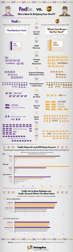 FedEx vs. UPS #infographics