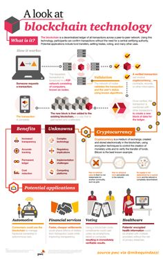 A Look AT Blockchain Technology – What is Blockchain? – Infographic What you should know about Bitcoin, cryptocurrencies and Blockchain. Bitcoin, cryptocurrencies and blockchain explained in an infographic Data Science, Computer Science, Cryptocurrency Trading, Bitcoin Cryptocurrency, What Is Bitcoin Mining, Blockchain Cryptocurrency, Buy Bitcoin, Blockchain Technology, Crypto Currencies