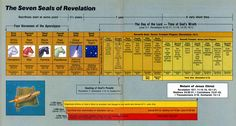 The Book of Revelation Chart   Chart of the Book of Revelation (jpg)