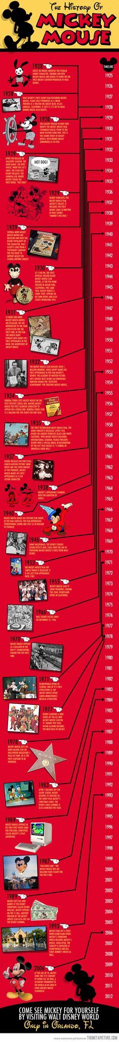 The History of Mickey Mouse…