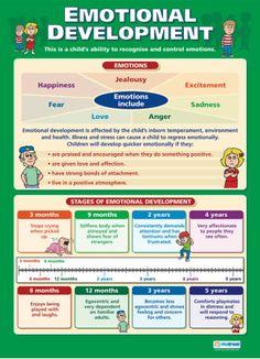 Emotional Development Poster