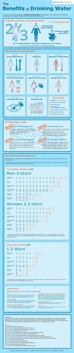 The Benefits of Drinking Water (Infographic)