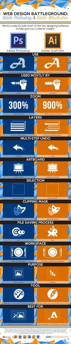 Adobe Photoshop versus Adobe Illustrator [Infographic] / Digital Information World