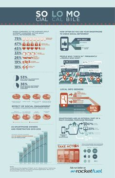 SoLoMo (Social Media-Local-Mobile) Marketing #infographic
