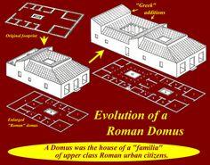 Roman Domus evolves