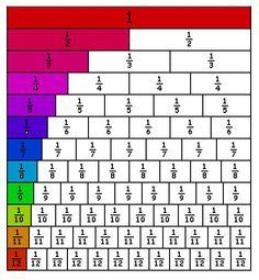 Using a fraction wall Classroom Charts, Math Charts, Free Math Worksheets, Math Classroom, Math Resources, Fraction Wall, I Love School, School Days, Ged Math