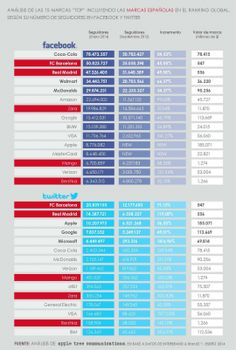 Marcas Top en Twitter y FaceBook #infografia #infographic #marketing #socialmedia