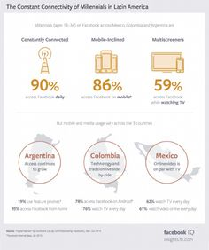 Infographic: How Millennials in Mexico, Colombia, Argentina Access Facebook