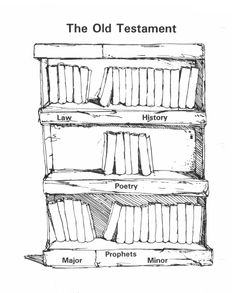 Use these printouts   to assist with learning the books of the Old & New Testaments.
