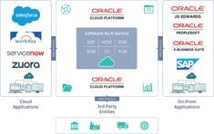 10 Best Oracle Cloud Services & Solutions images in 2019   Boutique