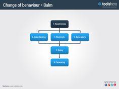 Behaviour change model Balm