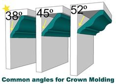 Woodworking Tips common angles for crown molding - Cutting crown molding can be frustrating. Using crown molding templates helps take the confusion out of cutting crown molding. Home Improvement Projects, Home Projects, Home Renovation, Home Remodeling, Kitchen Remodeling, Eames Design, Cut Crown Molding, Plafond Design, Casa Clean