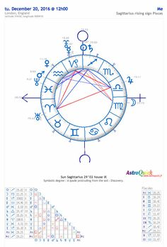 http://www.astro-quick.com/free-birth-chart-astrology.php has group of professionals whose goal is to provide astrological high quality software which are the most intuitive and easiest to use: We provide information about Natal report, Karmic report, Couple's Synastry, Transits forecasts, Solar Return forecast, Free birth chart, Ascendant calculator, Sun sign calculator, ASTROLOGY SOFTWARE etc.