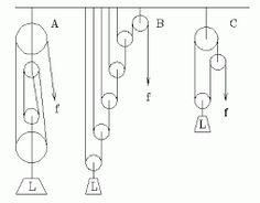 Résultats de recherche d'images pour «pulley system»