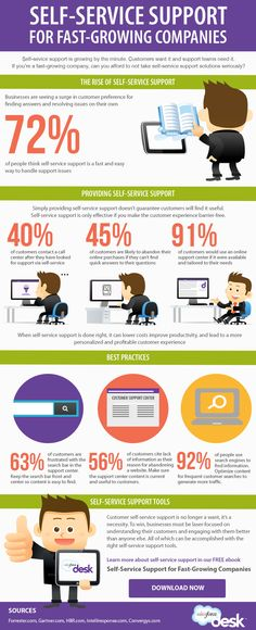 What Is Best Practice For Self Service Customer Support? #customerservice  #infographic