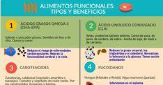Listado de alimentos funcionales que potencian una salud óptima