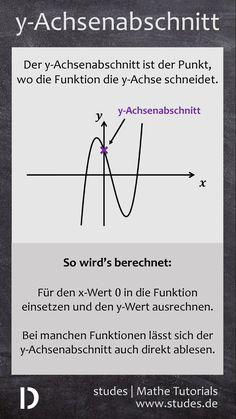 y-Achsenabschnitt | Was ist das und wie berechnet man den | studes  Weitere Spicker findest du auf unserer Website: www.studes.de