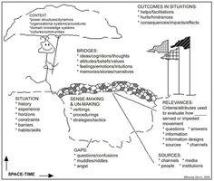 Figure 1: Dervin's sense-making metaphor (Dervin, 2008, p. 17)